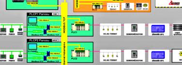 RTU Tabanlı Sistemler