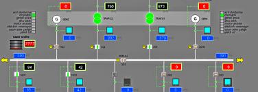 Energy SCADA Systems