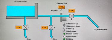 Hydro Power SCADA