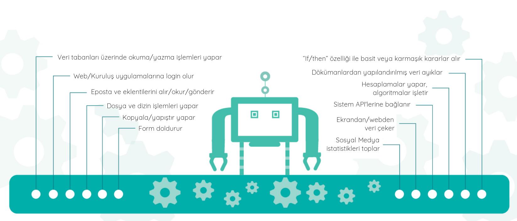 Şirketlerde Dijital Dönüşüm: ROBOTLAR GELİYOR!